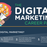 The Digital Marketing Career Path [Infographic]