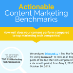 Actionable Content Marketing Benchmarks [Infographic]