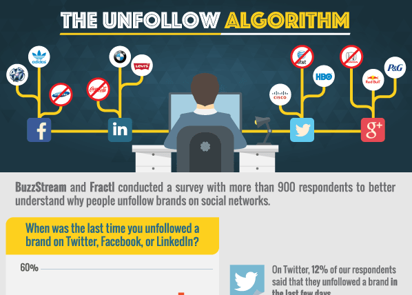 The Unfollow Algorithm [Infographic]