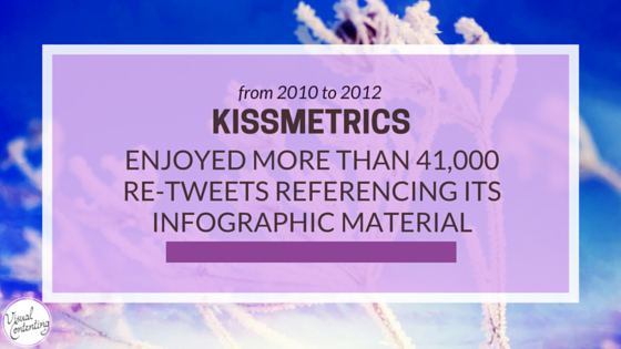 Web traffic specialists KISSmetrics enjoyed more than 41,000 re-tweets