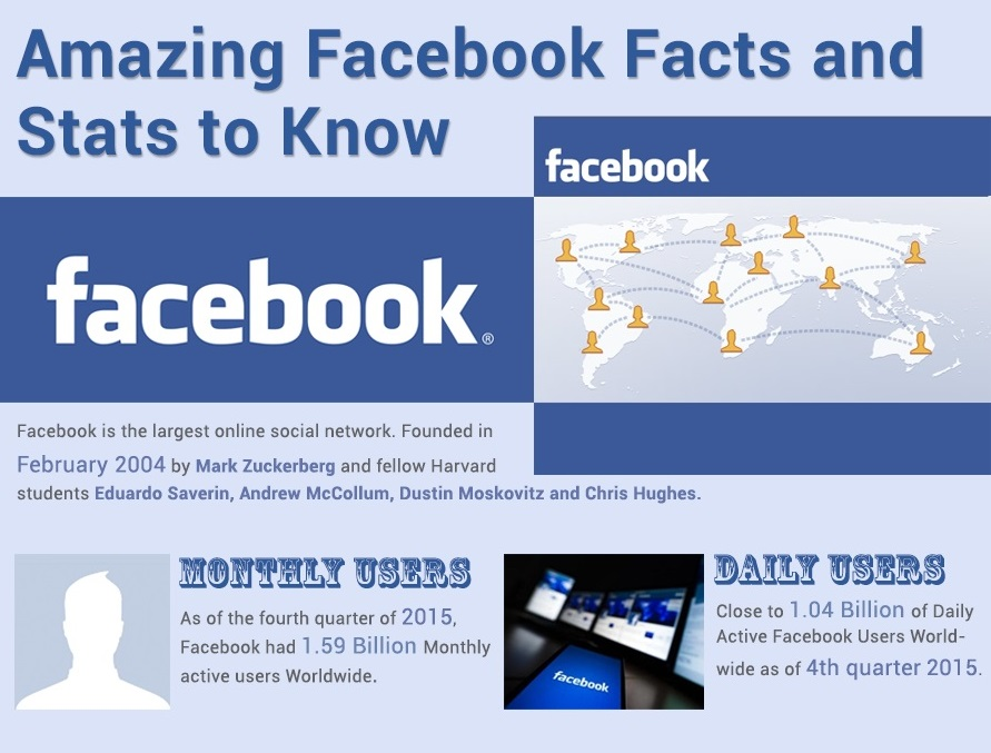 Amazing Facebook Facts and Stats to Know [Infographic]
