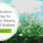 Personalization Is the Key to Customers' Hearts, Minds and Wallets [Infographic]