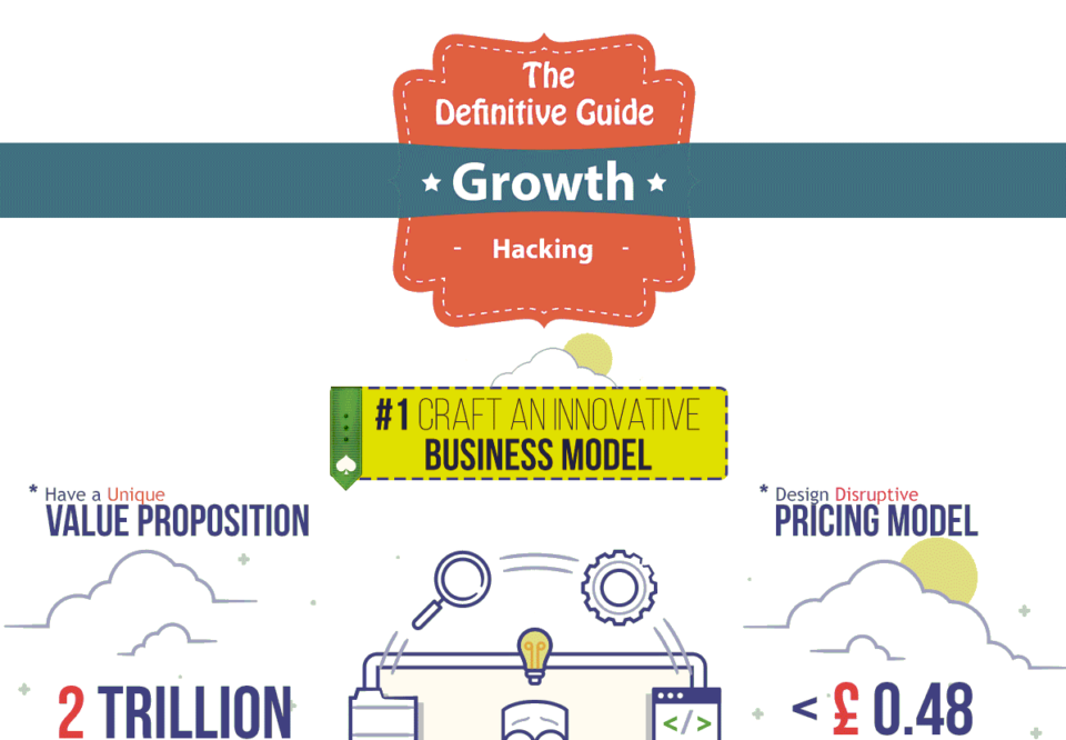 The Definitive Guide to Growth Hacking [Gifographic]