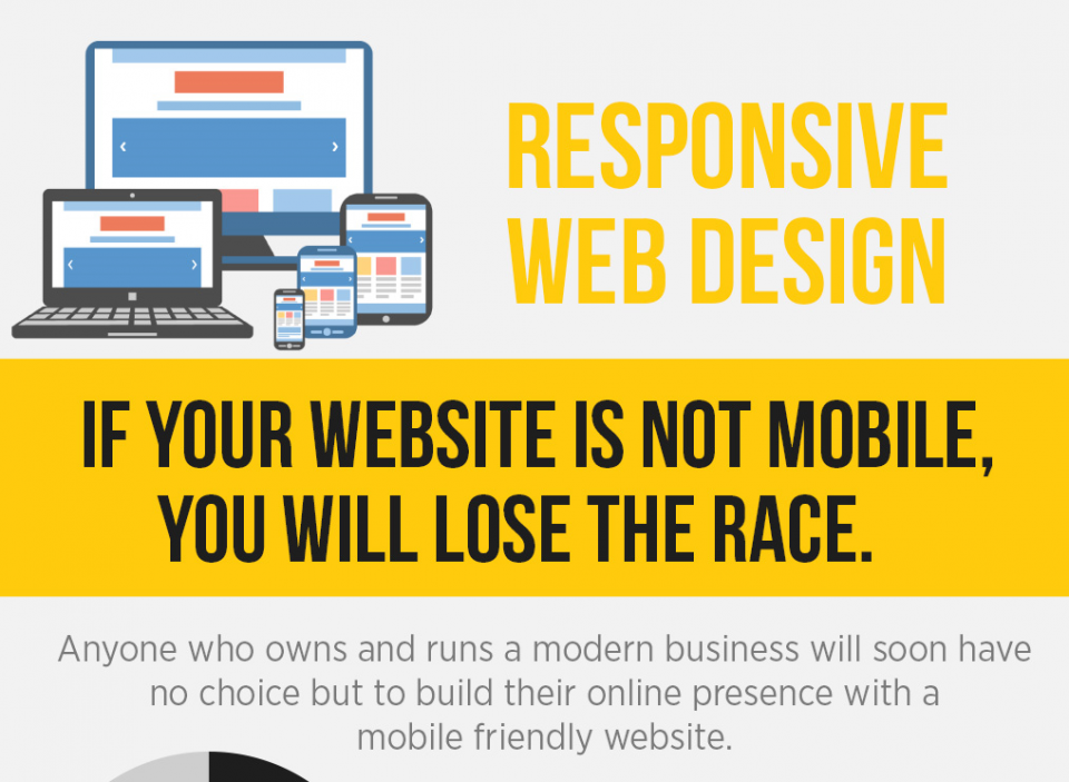 Responsive Web Design and the Importance of User Experience [Infographic]