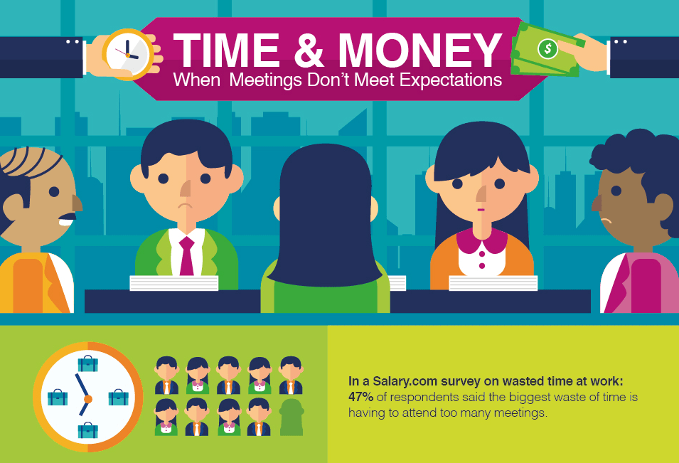 Time and Money – When Meetings Don't Meet Expectations [Infographic]