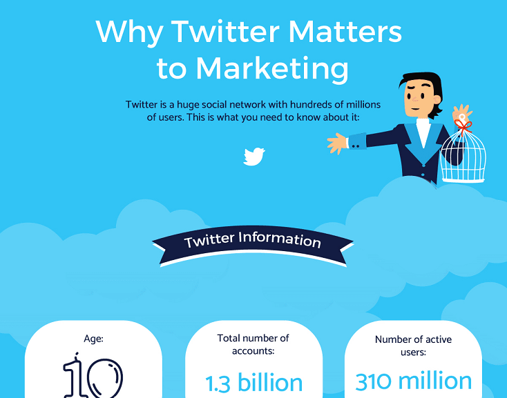 Why Twitter Matters to Marketing [Infographic]