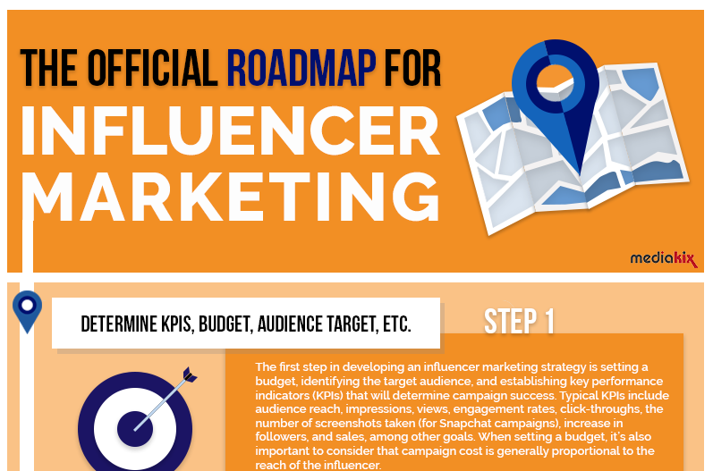 The Official Roadmap for Influencer Marketing [Infographic]