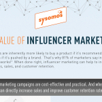 The Value of Influencer Marketing [Infographic]
