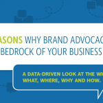 Why Brand Advocacy Is the Bedrock of Your Business [Infographic]