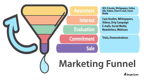 How to Build a Perfect Marketing Funnel Using Email