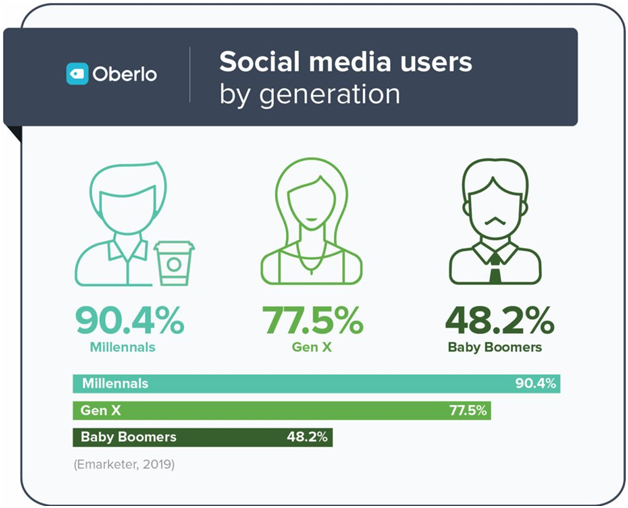 Everything You Need to Know for Building a Social Media Strategy - Visual Contenting